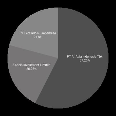 インドネシア・エアアジア株主