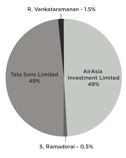 AirAsia India Shareholders