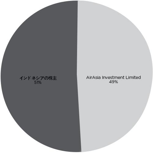 Indonesia AirAsia Shareholders