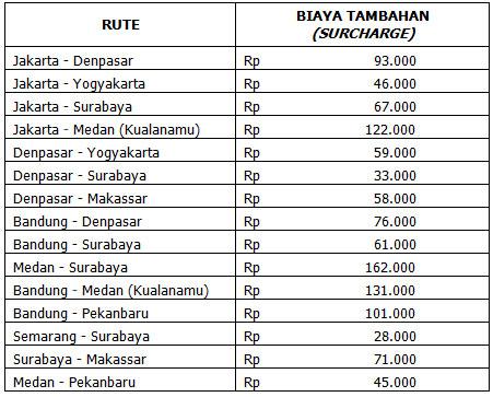 Airasia Indonesia Implementasikan Peraturan Pemerintah